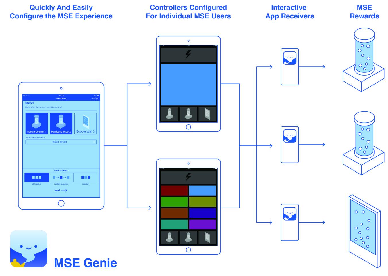 MSE Genie Receiver
